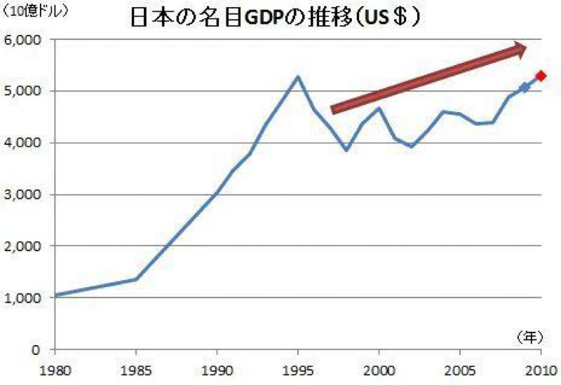 【第15回】算数でわかる経済成長(ダラダラ解説①)