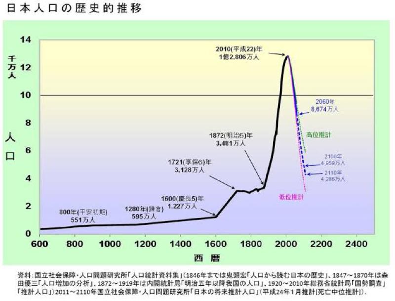 【第16回】算数でわかる経済成長(ダラダラ解説②)
