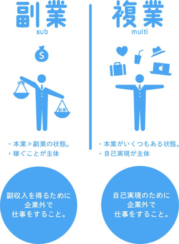 【第63回】副業について④→時代は複業!
