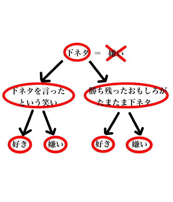 156.下ネタ2元論