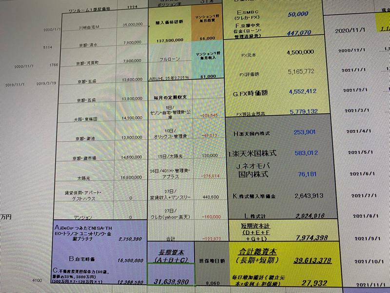 〔20201103#第100回、記念回、やん茶坊主の総資産額を公開(^^)〕