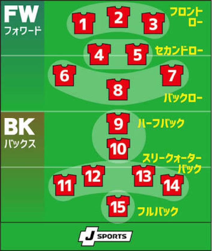 #32 【リアルタイム】ラグビーのポジション