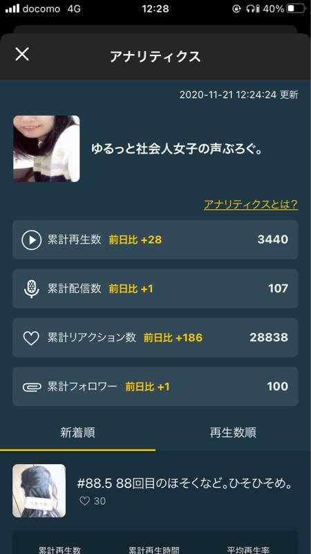 #89 フォロワー100人達成!!!