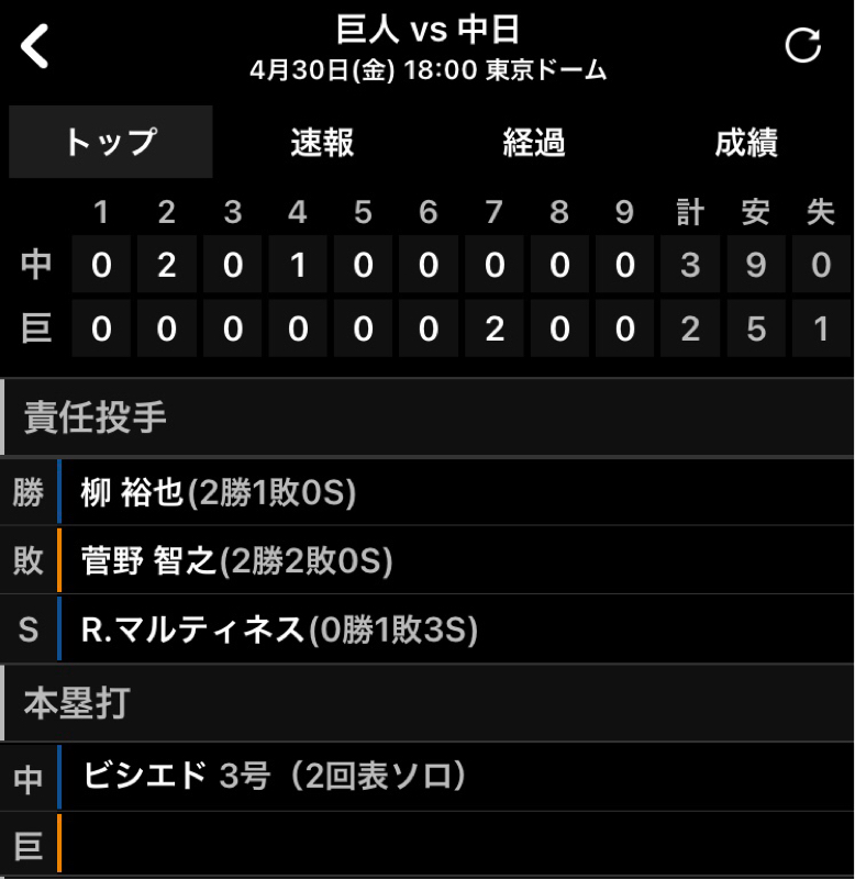 2021.05.01 【4/30 vs D:D柳の好投で敗戦】