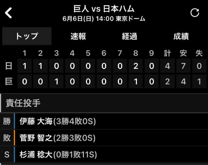 2021.06.08 【6/6:菅野の復帰を飾れず。1勝2敗】