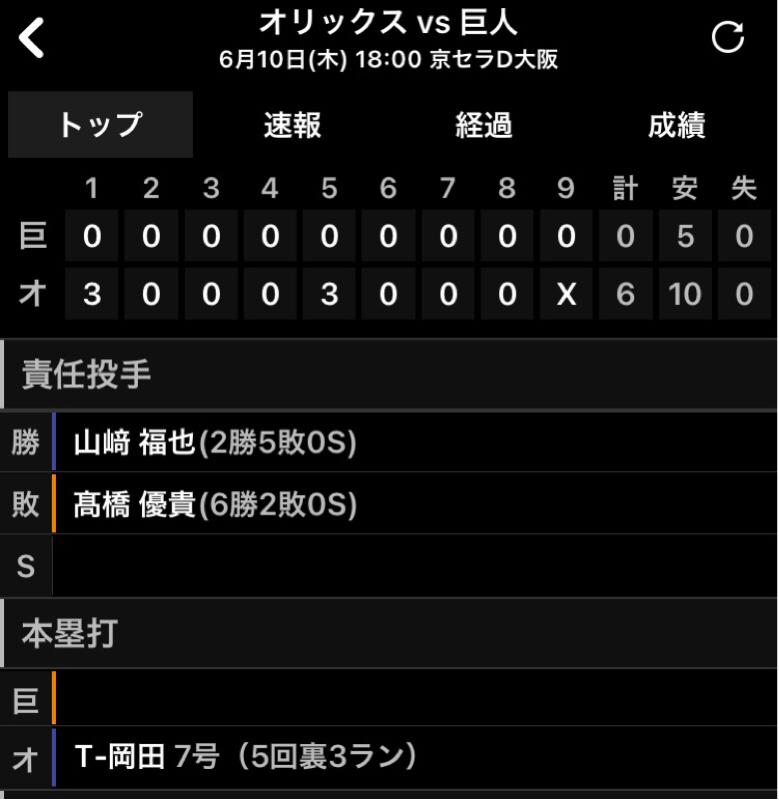 2021.06.11 【6/10:オリックス3連戦完敗!吉川骨折!0-2-1】