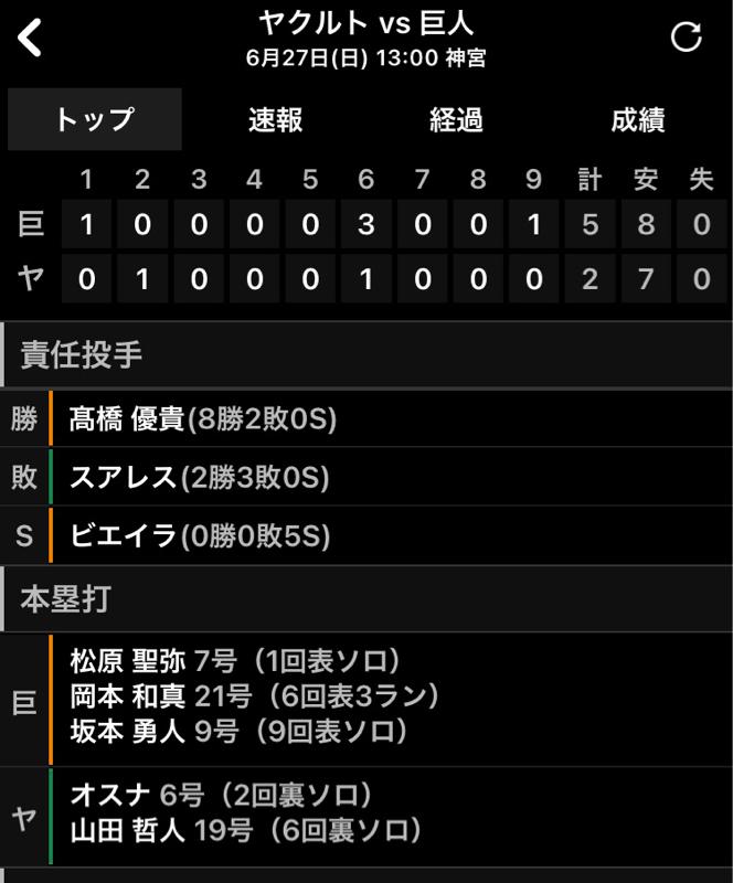 2021.06.29 【6/27:7連勝達成!首位と2.5差!3-0】