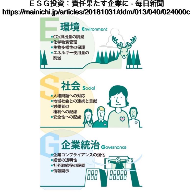 ♋️263:ESG(Environment環境 social社会 governance企業統治)