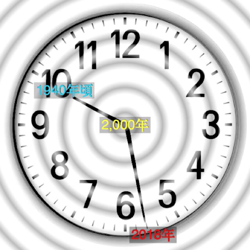 ♋️125:地球の磁極移動の速度が10時28分/オキシトシンのダークサイド
